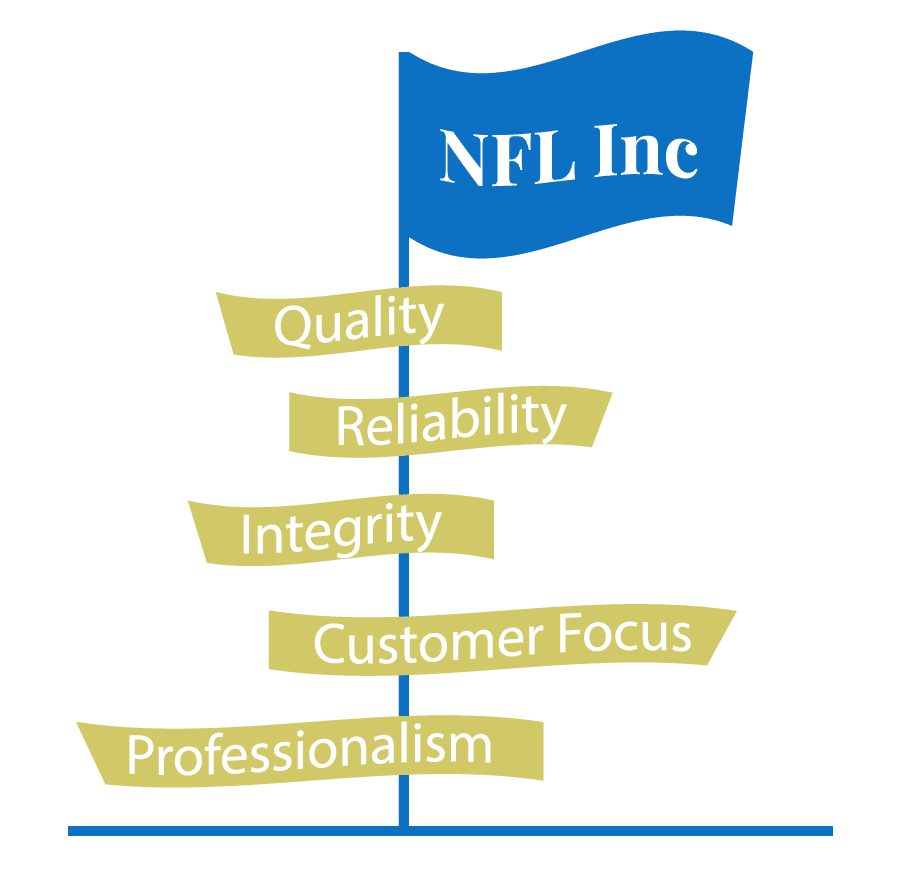 New Frontier Living Inc five values of quality, reliability, integrity, customer focus, professionalism